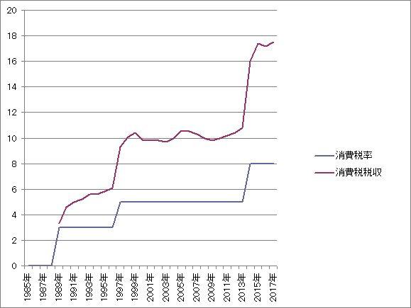 【政治家にとっての】何故、日本の政治家は消費税増税に拘るのか?【本当のメリット】