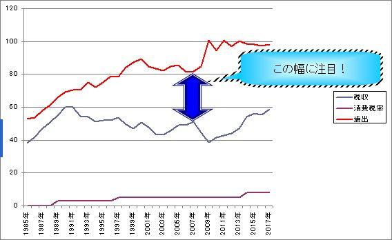 【バランスが】消費税増税で財政健全化が出来ない事を証明するもう1つの数値【悪い】