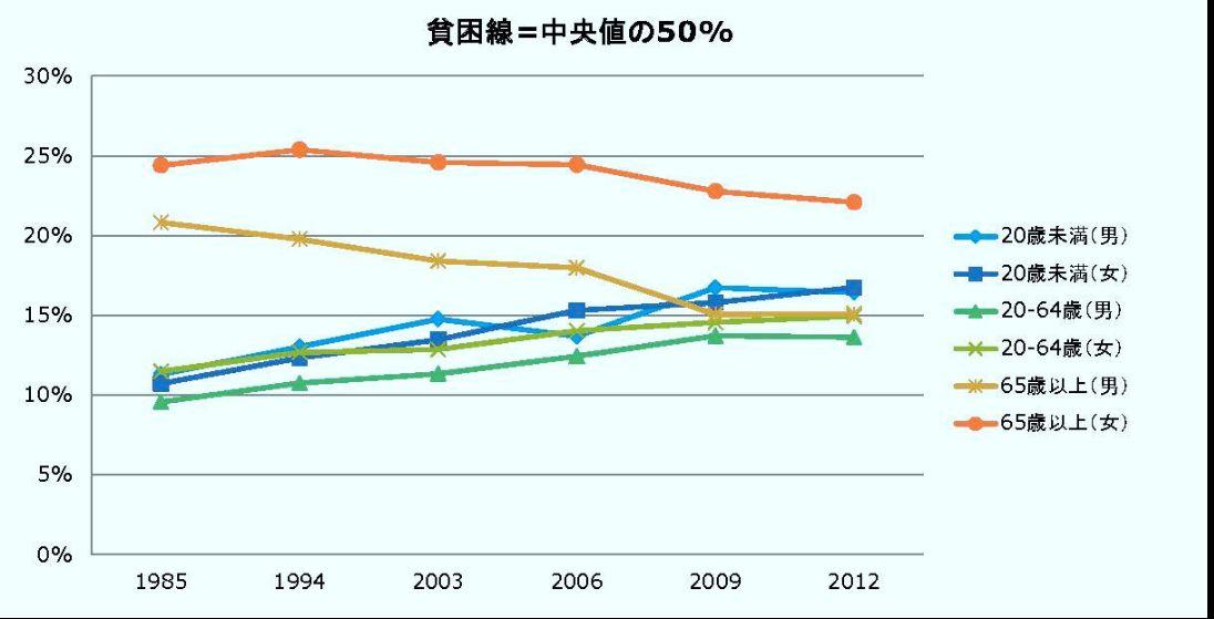 消費税は高齢者から若者への富の移動なのか?